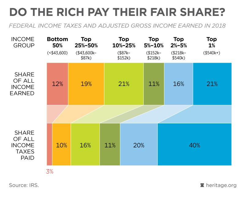 tax rich